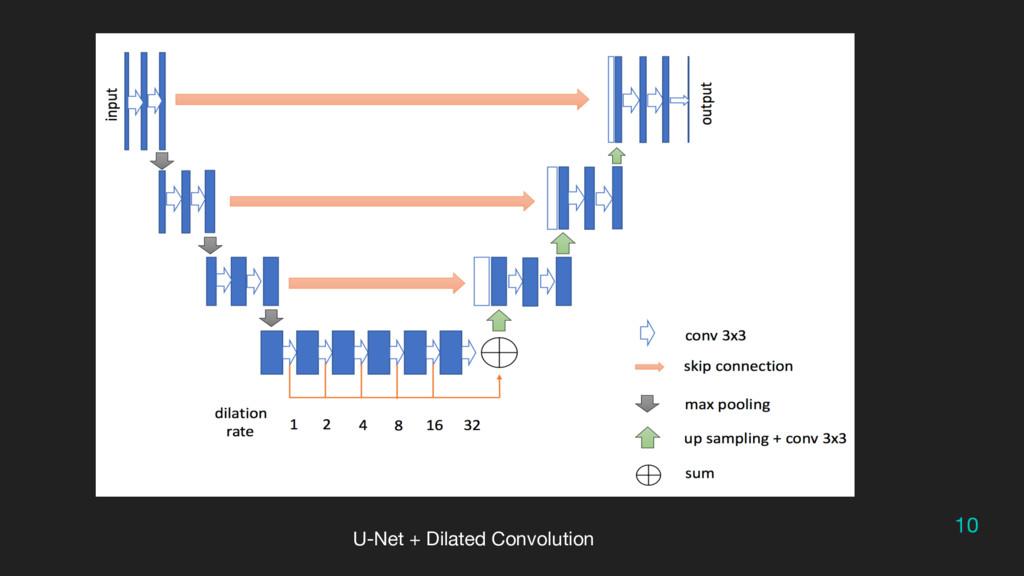10 U-Net + Dilated Convolution
