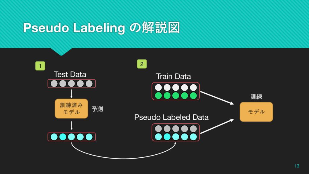 Pseudo Labeling ͷղઆਤ 13 訓練済み モデル Test Data ༧ଌ P...