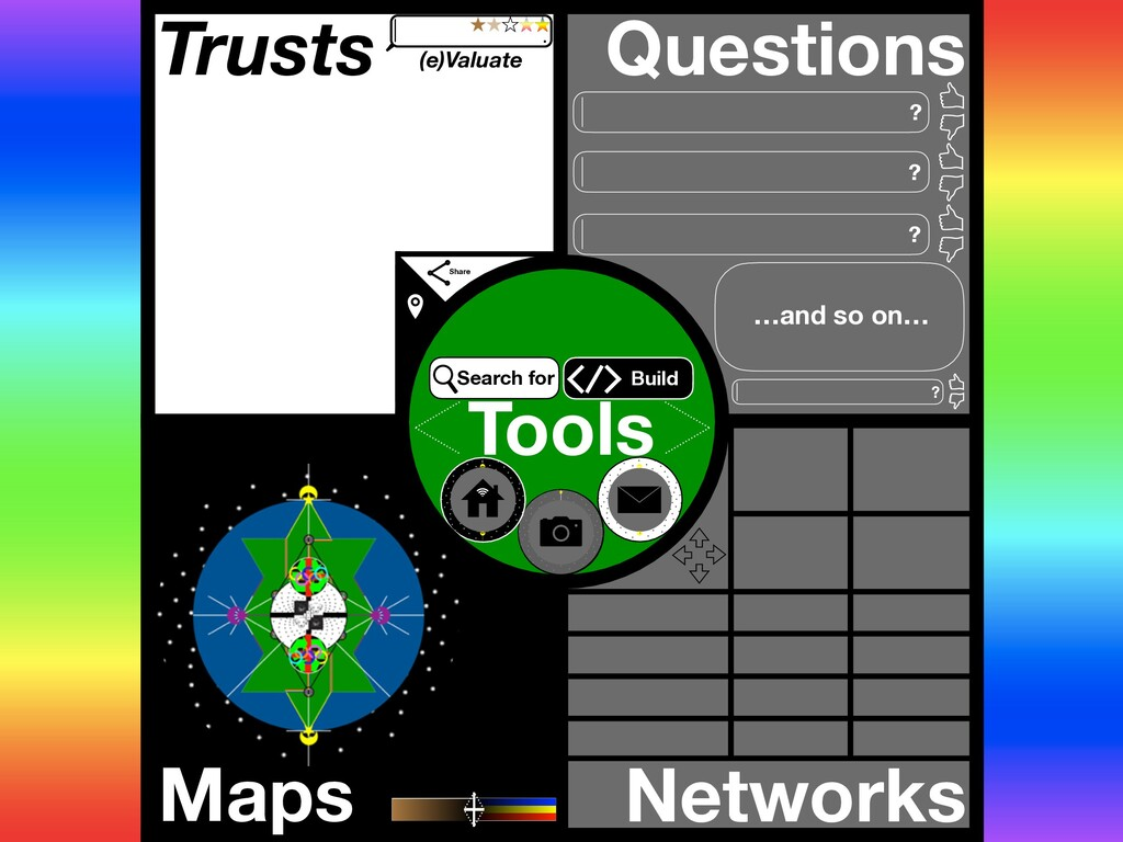Trusts Questions Maps Networks Tools ? ? …and s...