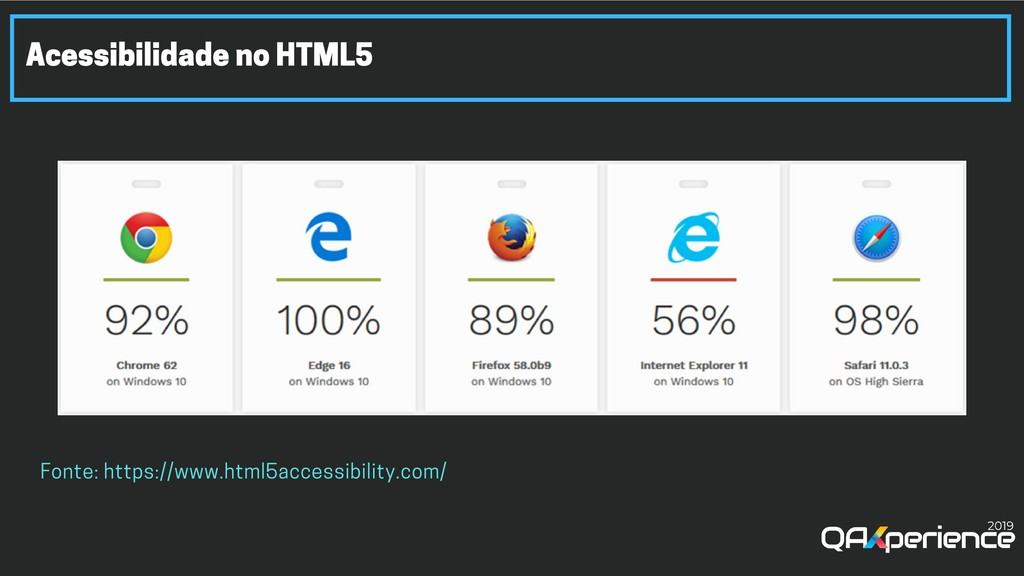 Acessibilidade no HTML5 Fonte: https://www.html...