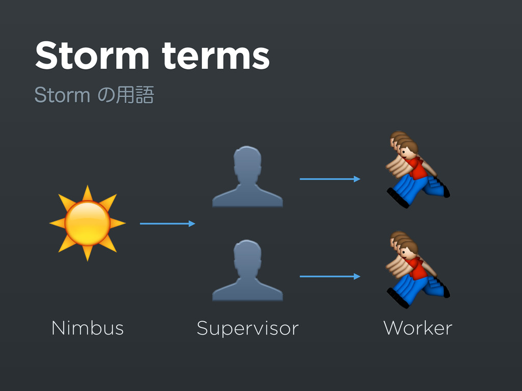 Storm terms 4UPSNͷ༻ޠ Nimbus Supervisor Worker ...