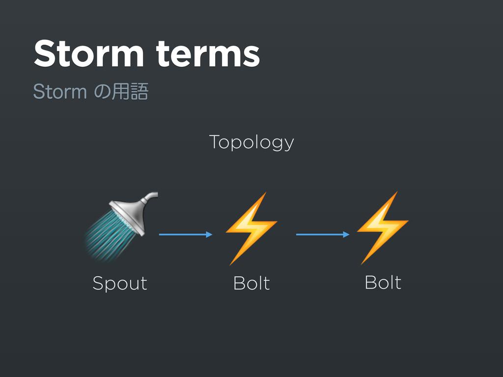 Storm terms 4UPSNͷ༻ޠ ⚡️  Spout Bolt Topology ⚡...