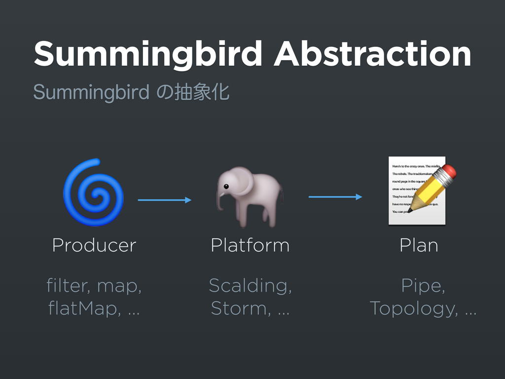 Summingbird Abstraction 4VNNJOHCJSEͷநԽ  Produ...