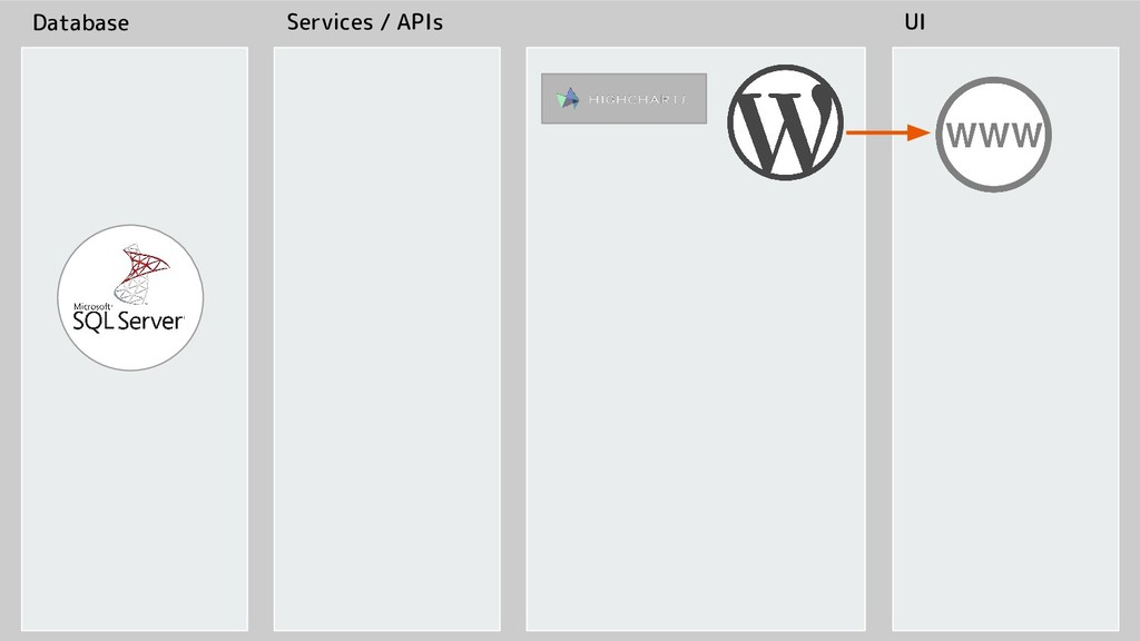 Database Services / APIs UI