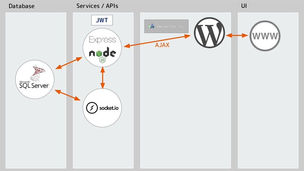 Database Services / APIs UI AJAX JWT