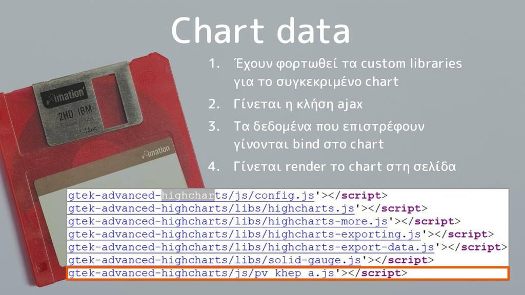 Chart data 1. Έχουν φορτωθεί τα custom librarie...