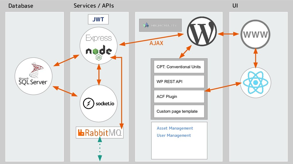 Database Services / APIs UI AJAX CPT: Conventio...