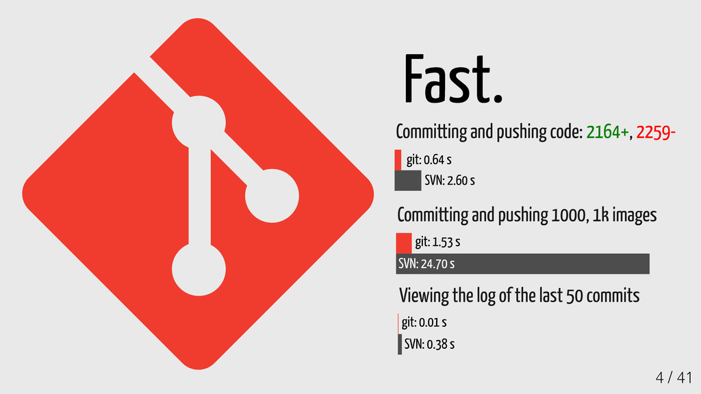 4 / 41 Fast. Committing and pushing code: 2164+...