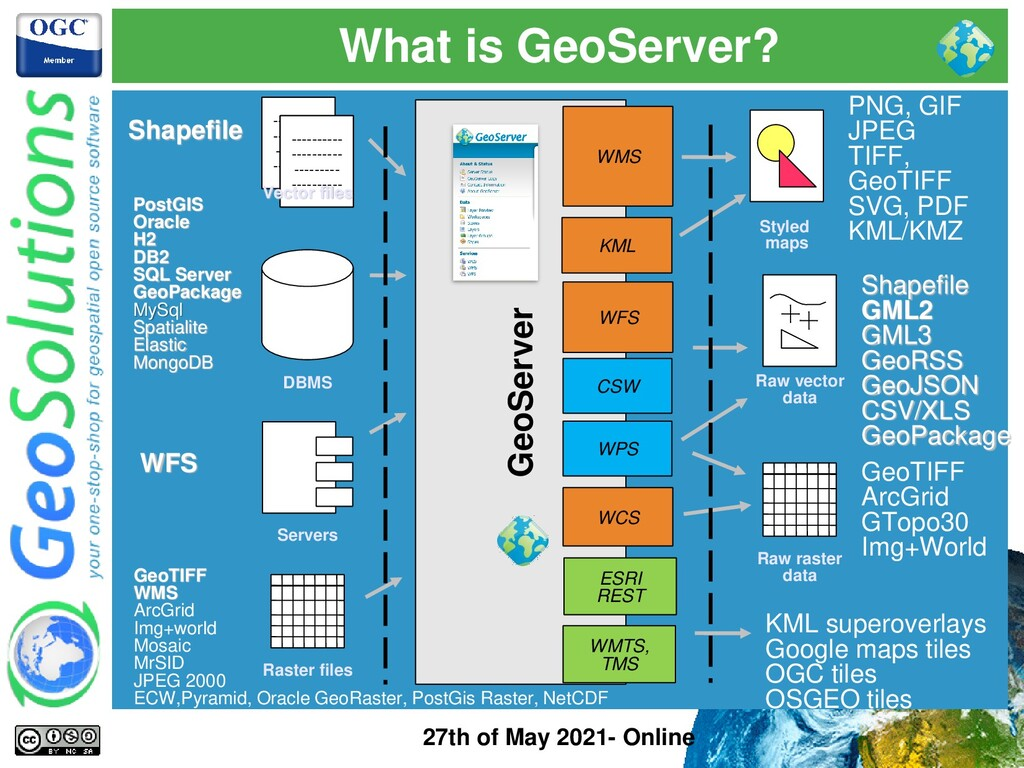 What is GeoServer? 27th of May 2021- Online Geo...