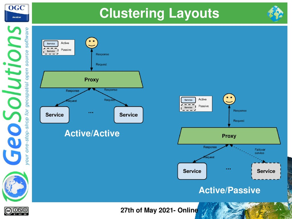 Clustering Layouts 27th of May 2021- Online Act...