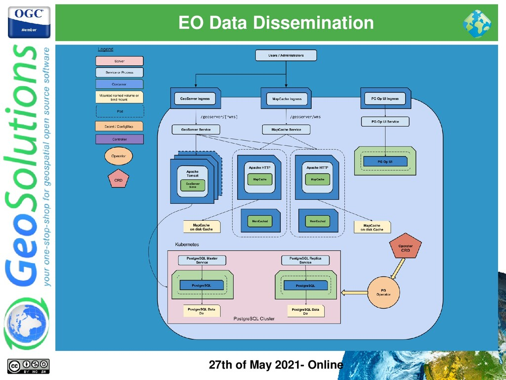 EO Data Dissemination 27th of May 2021- Online