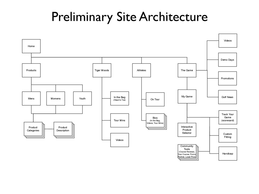 Preliminary Site Architecture Promotions Golf N...