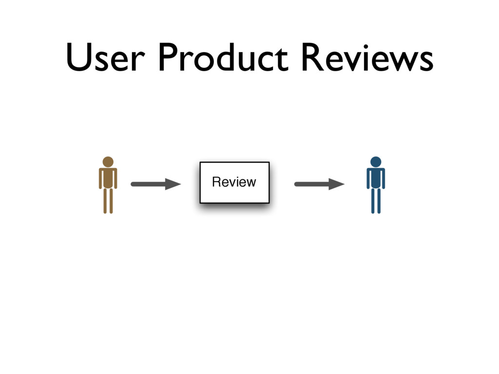 User Product Reviews Review