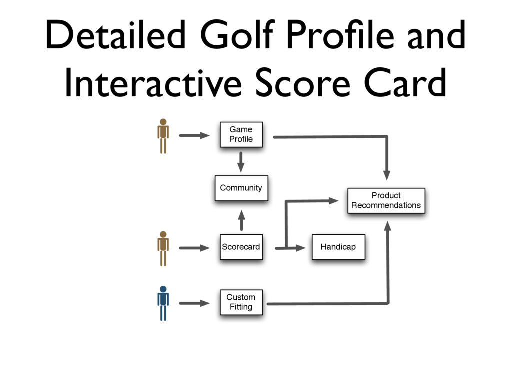 Detailed Golf Profile and Interactive Score Card...