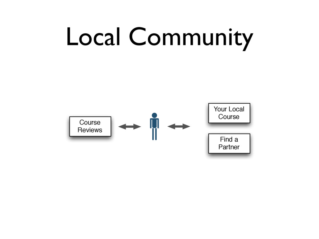 Local Community Find a Partner Course Reviews Y...