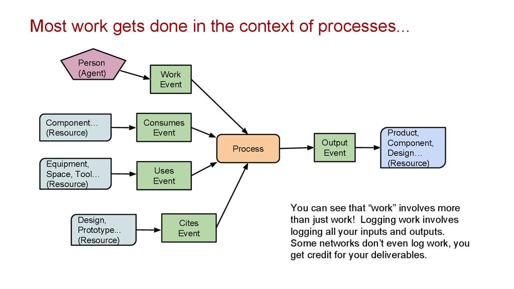 Work Event Output Event Product, Component, Des...