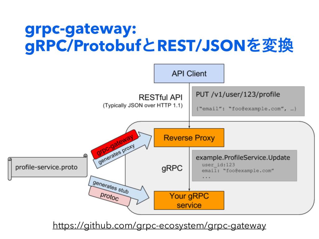 grpc-gateway: gRPC/ProtobufͱREST/JSONΛม https:...