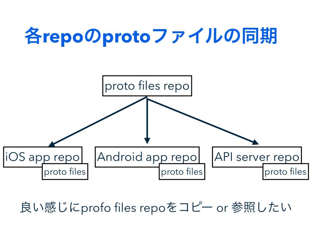 ֤repoͷprotoϑΝΠϧͷಉظ proto files repo iOS app repo...