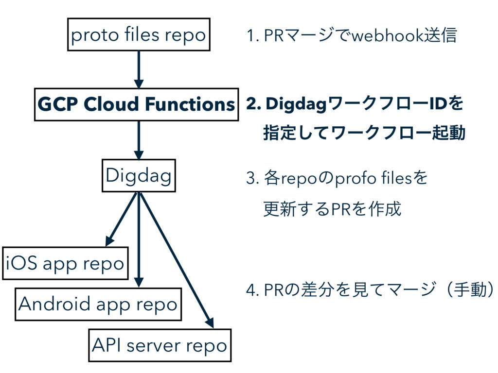 proto files repo Digdag GCP Cloud Functions iOS ...