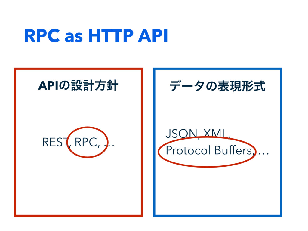 RPC as HTTP API σʔλͷදݱܗࣜ JSON, XML, Protocol Bu...