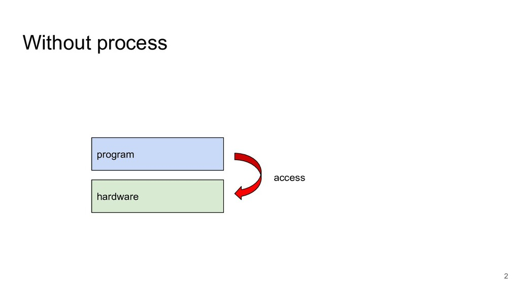 Without process 2 program hardware access