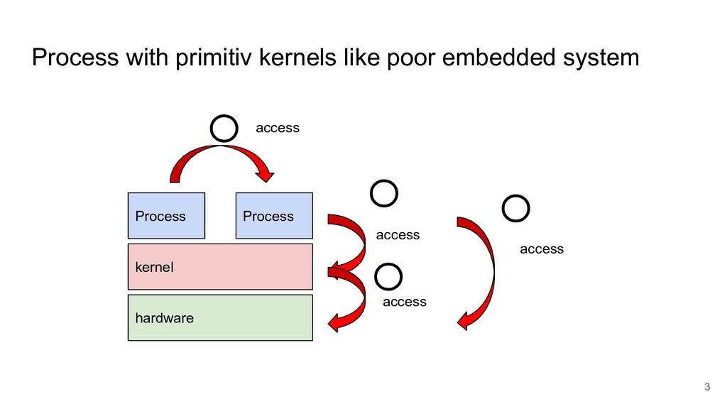 Process with primitiv kernels like poor embedde...