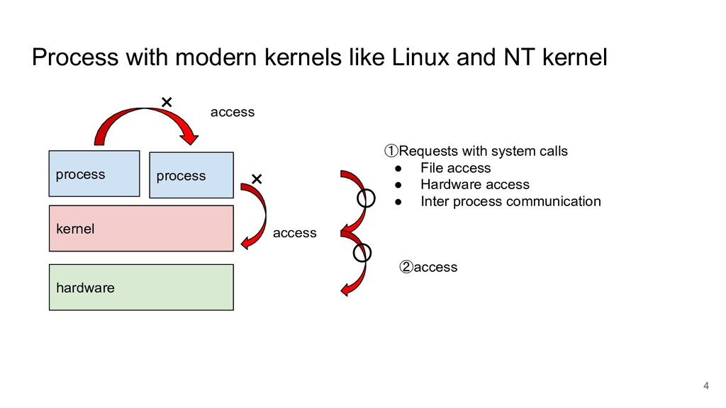Process with modern kernels like Linux and NT k...