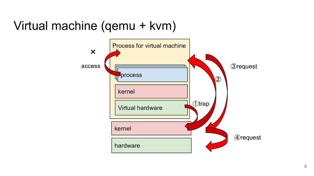 Virtual machine (qemu + kvm) 5 kernel hardware ...