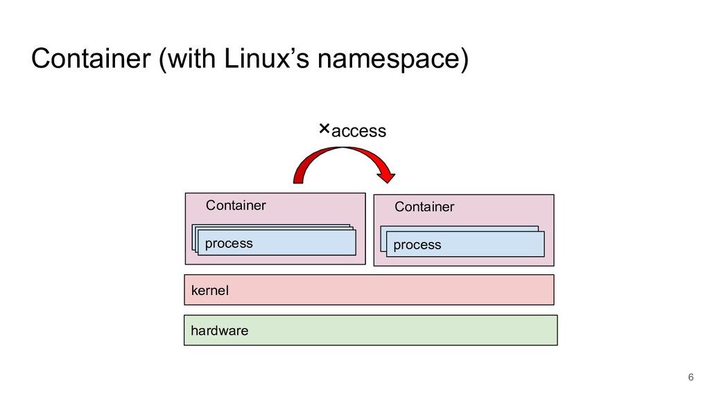 Container (with Linux's namespace) 6 kernel har...