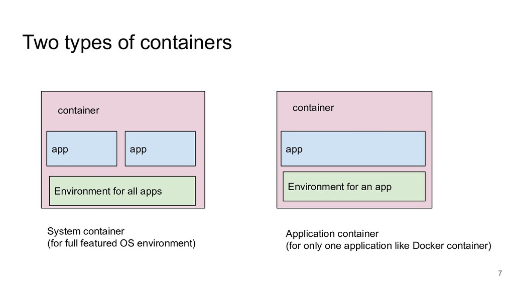 Two types of containers 7 System container (for...