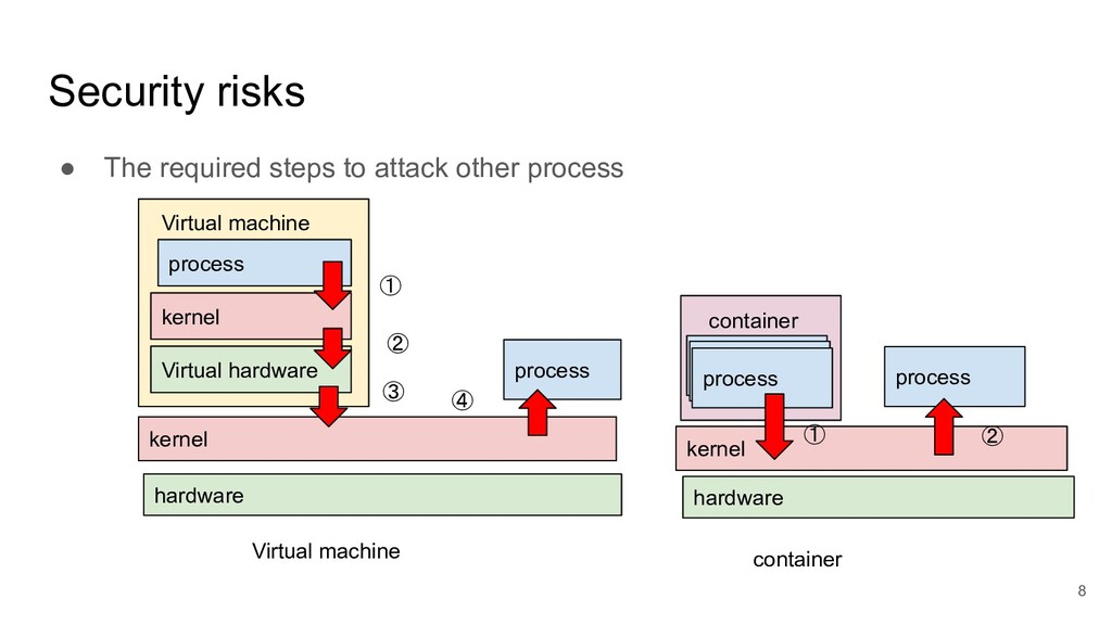 Security risks ● The required steps to attack o...