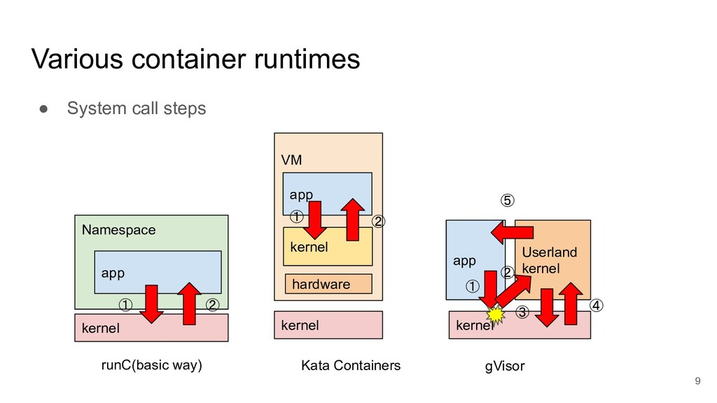 Various container runtimes ● System call steps ...