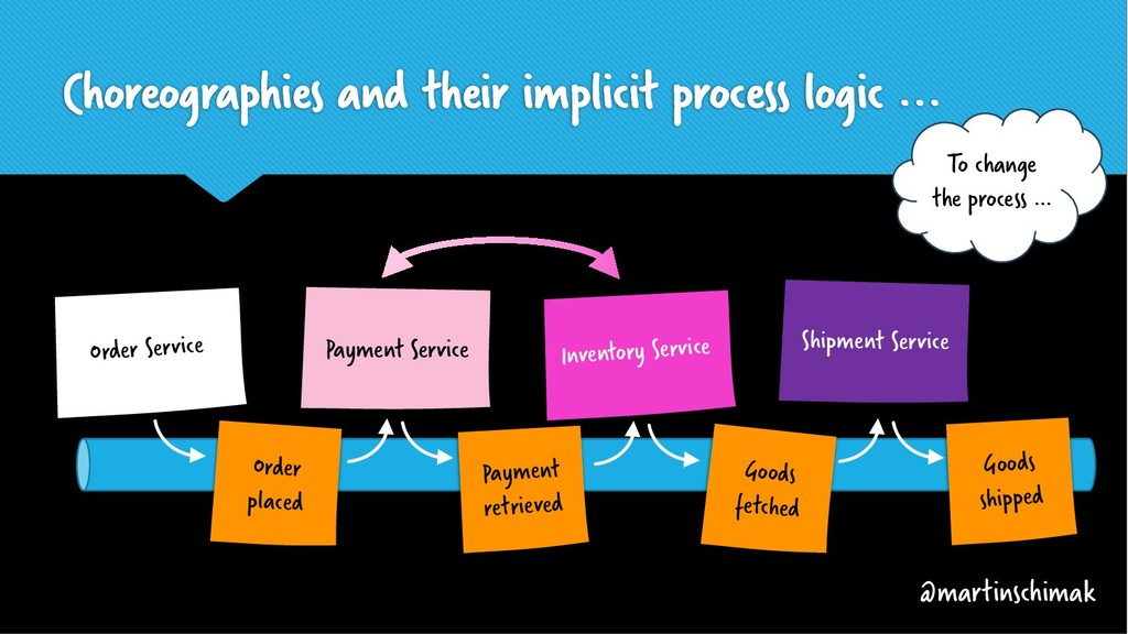Choreographies and their implicit process logic...