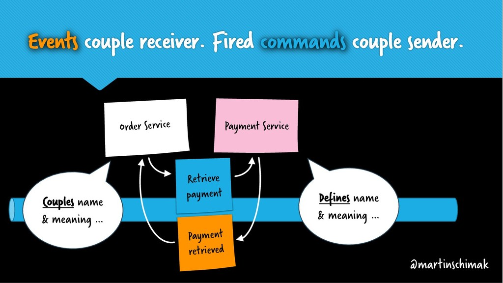 Events couple receiver. Fired commands couple s...