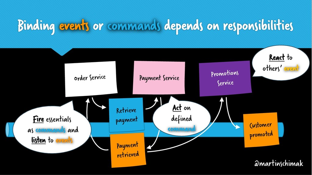 Binding events or commands depends on responsib...