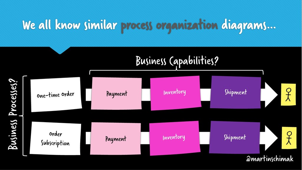 We all know similar process organization diagra...