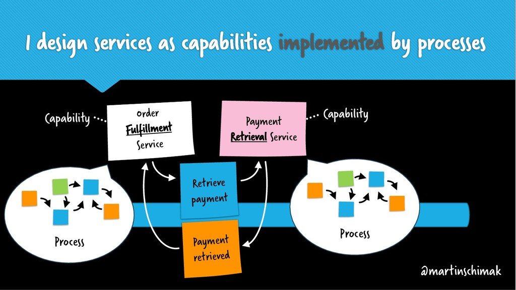 I design services as capabilities implemented b...