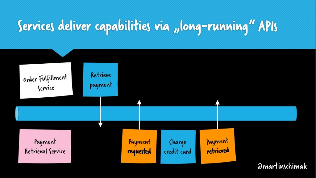 """Services deliver capabilities via """"long-running..."""