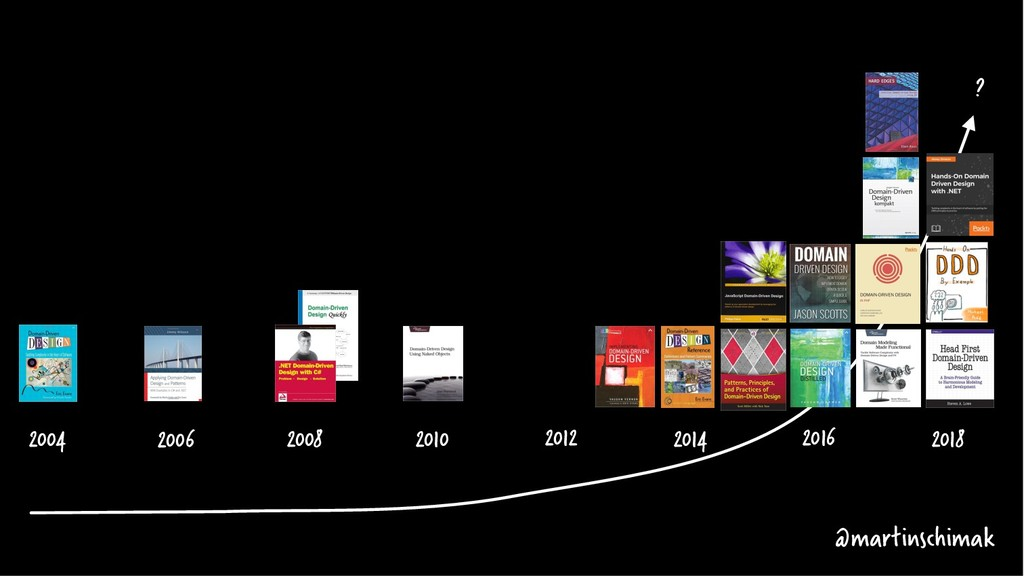 2004 2006 2008 2018 2010 2012 2014 2016 ? @mart...