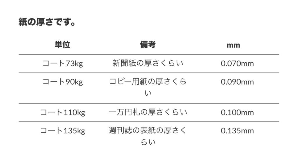 ࢴͷް͞Ͱ͢ɻ ୯Ґ උߟ mm ίʔτ73kg ৽ฉࢴͷް͘͞Β͍ ɹ0.070mm ίʔτ...