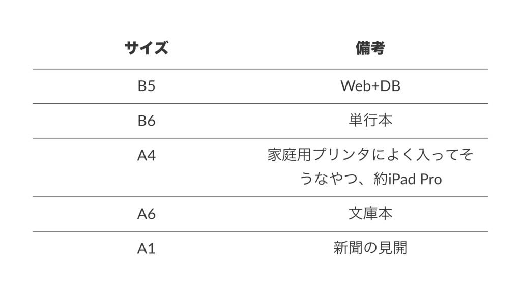 αΠζ උߟ B5 Web+DB B6 ୯ߦຊ A4 Ոఉ༻ϓϦϯλʹΑ͘ೖͬͯͦ ͏ͳͭɺ...