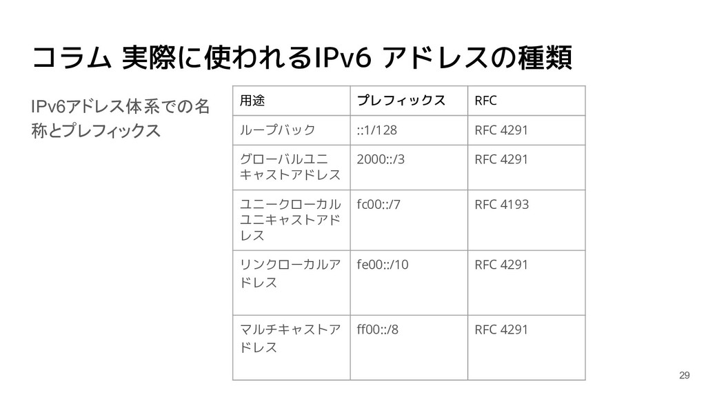 コラム 実際に使われるIPv6 アドレスの種類 用途 プレフィックス RFC ループバック :...