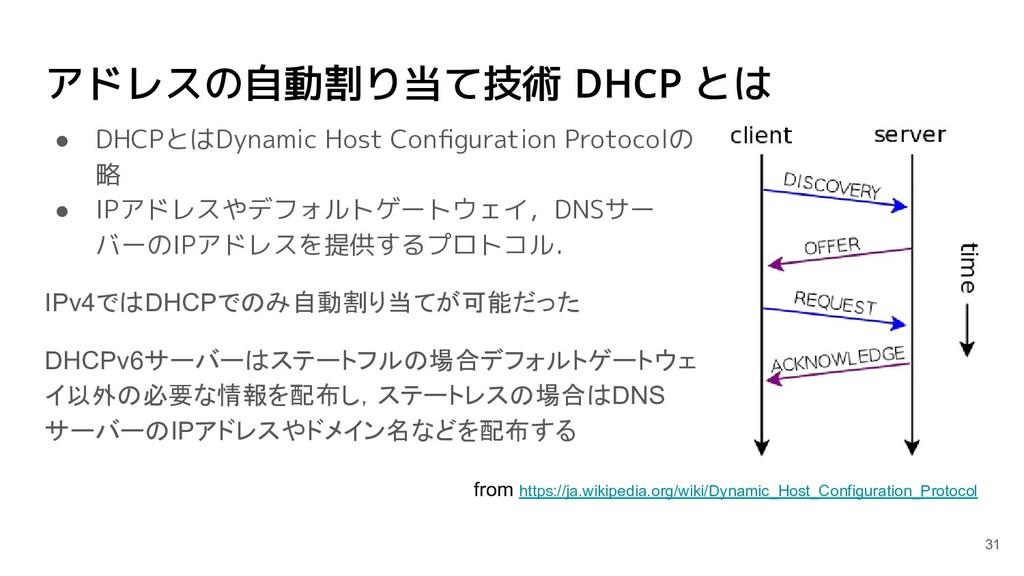 アドレスの自動割り当て技術 DHCP とは ● DHCPとはDynamic Host Confi...