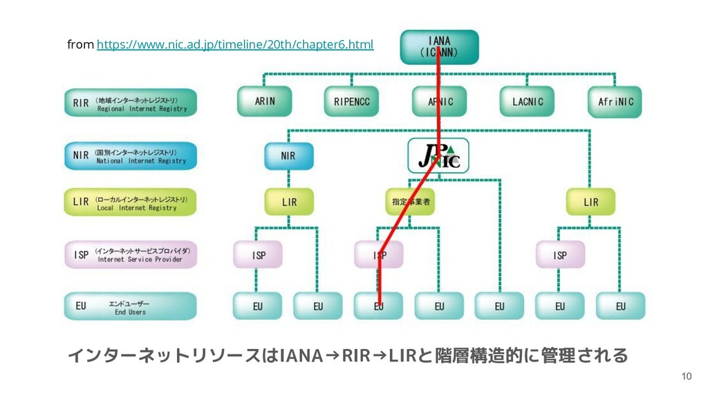10 インターネットリソースはIANA→RIR→LIRと階層構造的に管理される from ht...