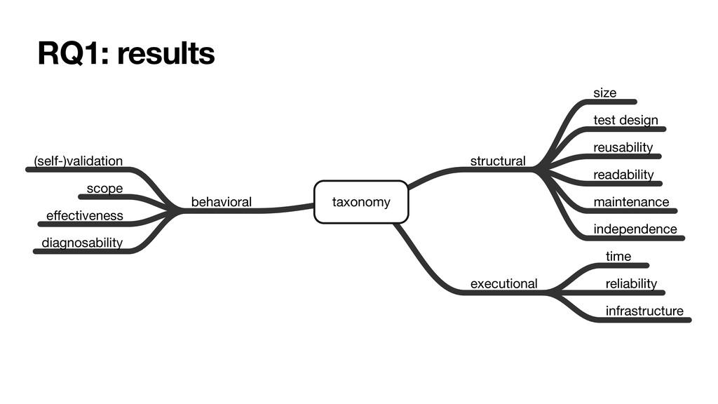taxonomy structural size test design reusabilit...