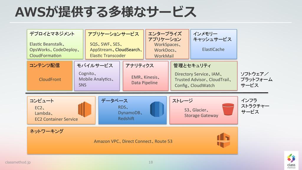 18 AWSが提供する多様なサービス  ! Amazon!VPC Direct!Conne...