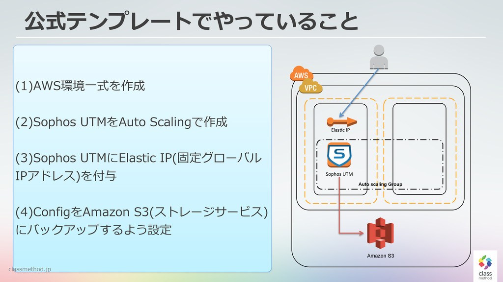 45 公式テンプレートでやっていること Sophos&UTM& Elas-c&IP& Amaz...