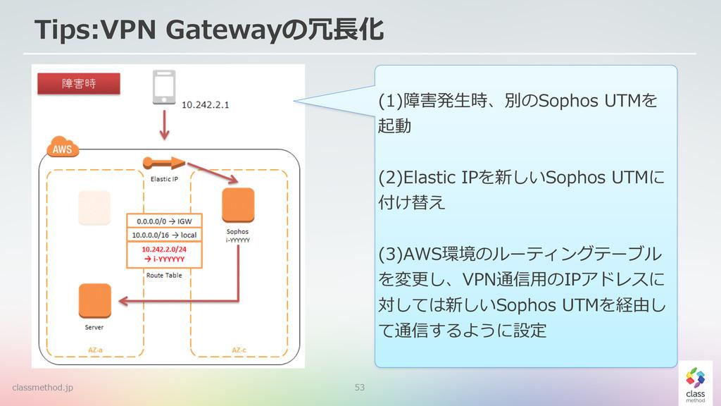 53 (1)障害発⽣生時、別のSophos UTMを 起動  (2)Elastic IP...