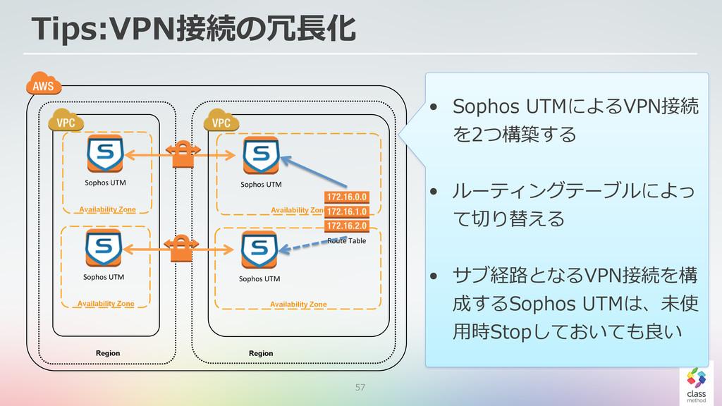 57 Tips:VPN接続の冗⻑⾧長化 Availability Zone Sophos&UT...