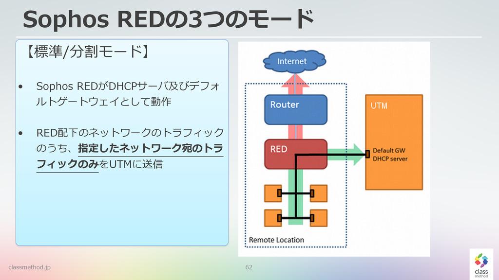 62 Sophos REDの3つのモード 【標準/分割モード】  • Sophos RE...